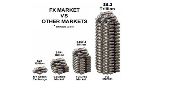 Who are the Participants in Today's Forex Markets?