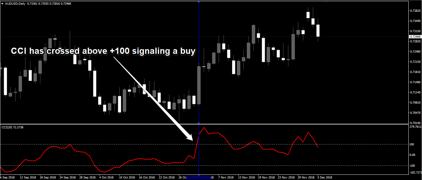 Forex Technical Indicators - cci