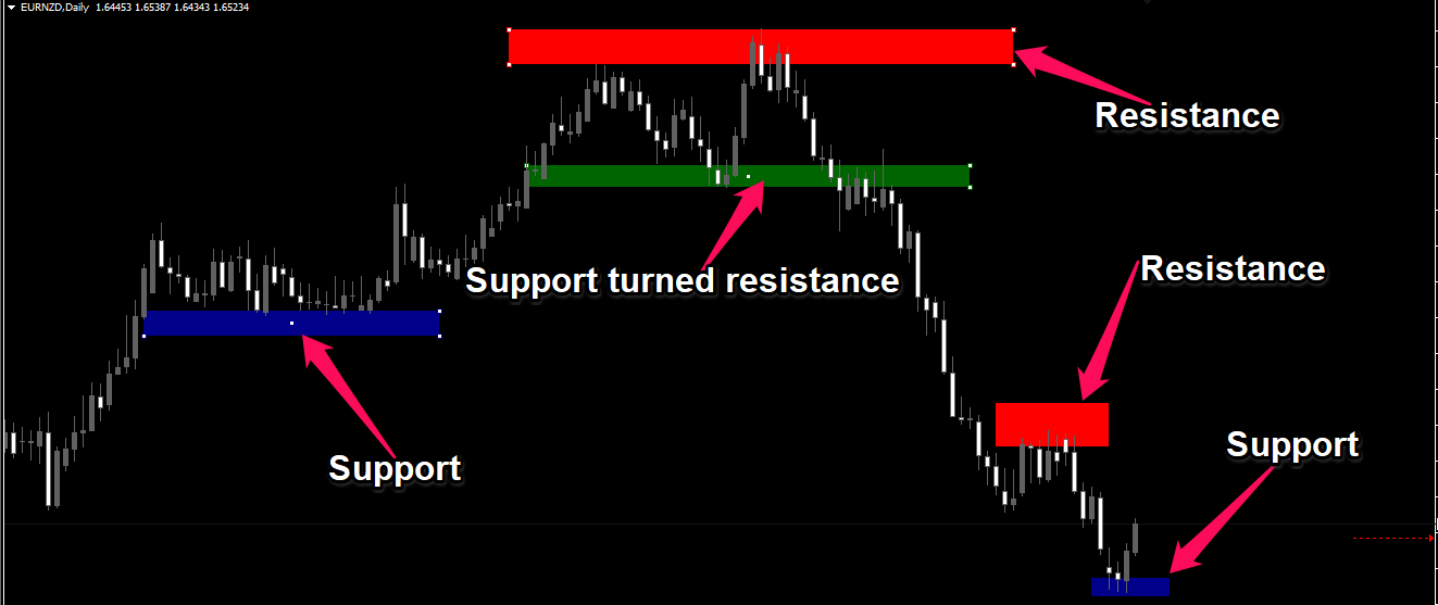 Forex Technical Indicators - support and resistance indicator
