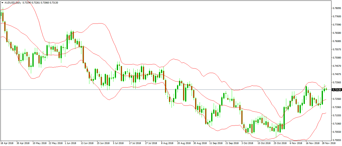 Forex Technical Indicators - bollinger bands