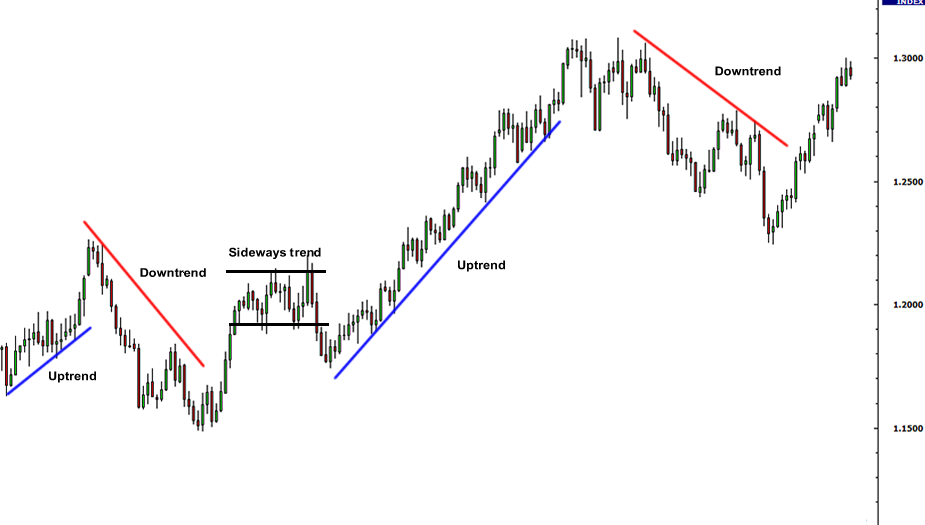 Forex Technical Indicators - trendlines