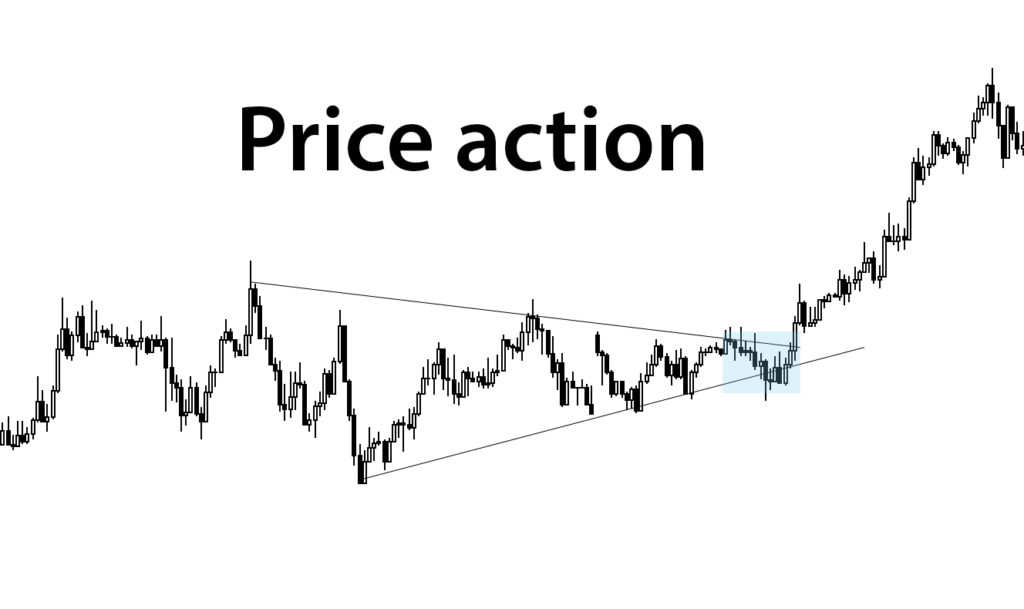 Technical Analysis and price action