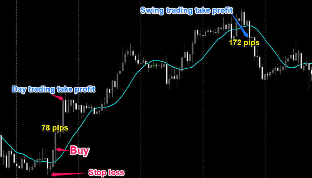 Forex day trading vs swing trading