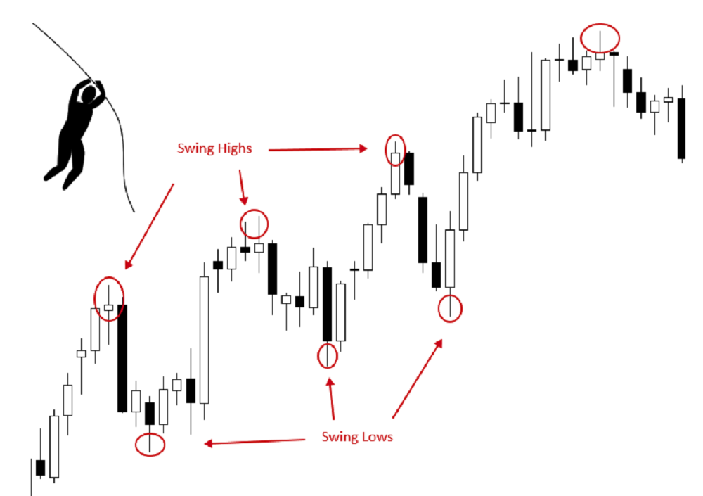 The ultimate forex swing trading course